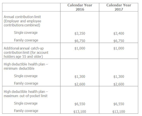 HSA / HDHP limits for 2018