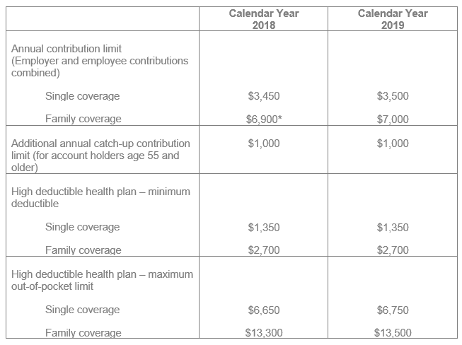 2018 2019 HSA HDHP limites table